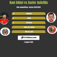 Raul Albiol vs Xavier Quintilla h2h player stats