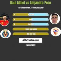 Raul Albiol vs Alejandro Pozo h2h player stats