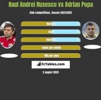 Raul Andrei Rusescu vs Adrian Popa h2h player stats