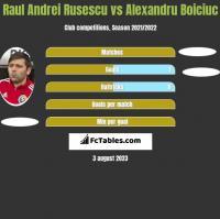 Raul Andrei Rusescu vs Alexandru Boiciuc h2h player stats