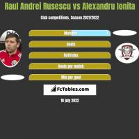 Raul Andrei Rusescu vs Alexandru Ionita h2h player stats