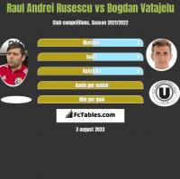 Raul Andrei Rusescu vs Bogdan Vatajelu h2h player stats