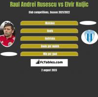 Raul Andrei Rusescu vs Elvir Koljic h2h player stats