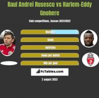 Raul Andrei Rusescu vs Harlem-Eddy Gnohere h2h player stats