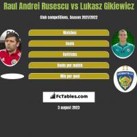 Raul Andrei Rusescu vs Łukasz Gikiewicz h2h player stats