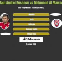 Raul Andrei Rusescu vs Mahmoud Al Mawas h2h player stats