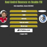 Raul Andrei Rusescu vs Realdo Fili h2h player stats