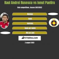 Raul Andrei Rusescu vs Ionut Pantiru h2h player stats