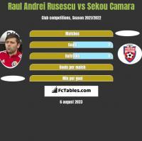 Raul Andrei Rusescu vs Sekou Camara h2h player stats