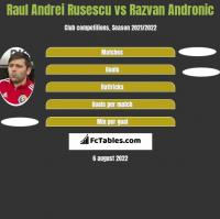 Raul Andrei Rusescu vs Razvan Andronic h2h player stats
