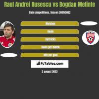 Raul Andrei Rusescu vs Bogdan Melinte h2h player stats