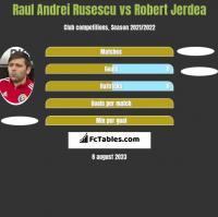 Raul Andrei Rusescu vs Robert Jerdea h2h player stats
