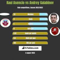 Raul Asencio vs Andrey Galabinov h2h player stats