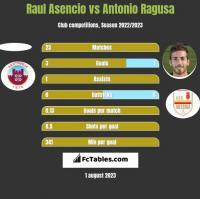 Raul Asencio vs Antonio Ragusa h2h player stats