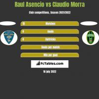 Raul Asencio vs Claudio Morra h2h player stats