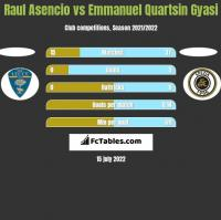 Raul Asencio vs Emmanuel Quartsin Gyasi h2h player stats