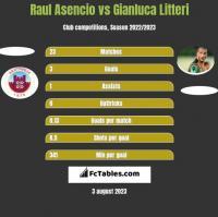 Raul Asencio vs Gianluca Litteri h2h player stats