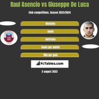 Raul Asencio vs Giuseppe De Luca h2h player stats