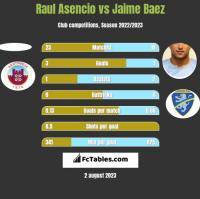 Raul Asencio vs Jaime Baez h2h player stats
