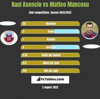 Raul Asencio vs Matteo Mancosu h2h player stats