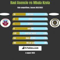 Raul Asencio vs Mbala Nzola h2h player stats