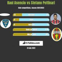 Raul Asencio vs Stefano Pettinari h2h player stats