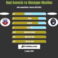 Raul Asencio vs Giuseppe Mastinu h2h player stats
