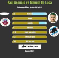 Raul Asencio vs Manuel De Luca h2h player stats