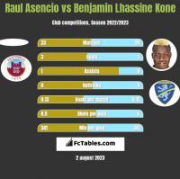 Raul Asencio vs Benjamin Lhassine Kone h2h player stats