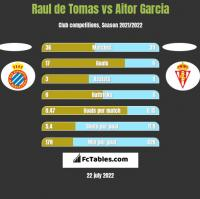 Raul de Tomas vs Aitor Garcia h2h player stats