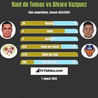 Raul de Tomas vs Alvaro Vazquez h2h player stats