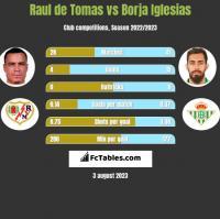 Raul de Tomas vs Borja Iglesias h2h player stats