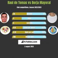 Raul de Tomas vs Borja Mayoral h2h player stats
