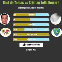 Raul de Tomas vs Cristian Tello h2h player stats