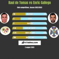 Raul de Tomas vs Enric Gallego h2h player stats