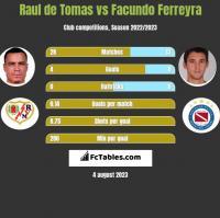 Raul de Tomas vs Facundo Ferreyra h2h player stats