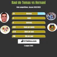 Raul de Tomas vs Hernani h2h player stats