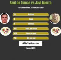 Raul de Tomas vs Javi Guerra h2h player stats
