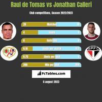 Raul de Tomas vs Jonathan Calleri h2h player stats