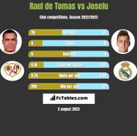 Raul de Tomas vs Joselu h2h player stats