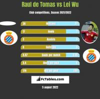 Raul de Tomas vs Lei Wu h2h player stats