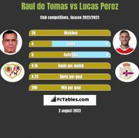 Raul de Tomas vs Lucas Perez h2h player stats