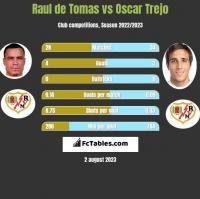 Raul de Tomas vs Oscar Trejo h2h player stats