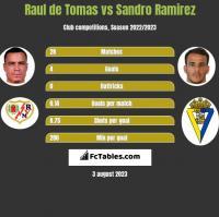 Raul de Tomas vs Sandro Ramirez h2h player stats