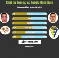 Raul de Tomas vs Sergio Guardiola h2h player stats