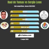 Raul de Tomas vs Sergio Leon h2h player stats