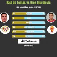Raul de Tomas vs Uros Djurdjevic h2h player stats