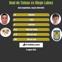 Raul de Tomas vs Diego Lainez h2h player stats