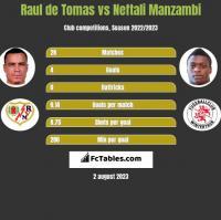 Raul de Tomas vs Neftali Manzambi h2h player stats
