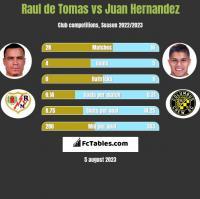 Raul de Tomas vs Juan Hernandez h2h player stats